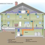 Could These 5 Common Duct Problems Be Affecting Your Home Comfort?