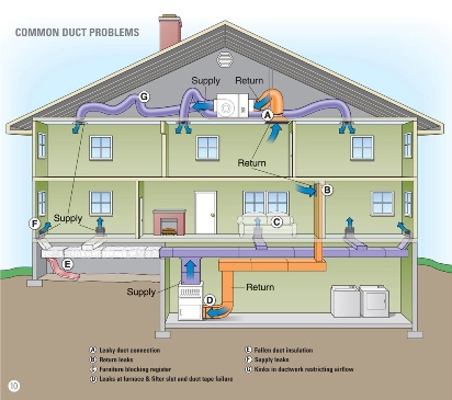 how to clean the air exchanger system in your appartment