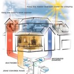 How Does a Zoned Heating/Cooling System Work?