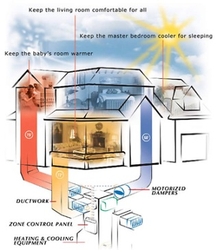 How Does A Zoned Heatingcooling System Work on central heating cooling unit