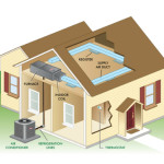 How to Select the Right HVAC System for Your House