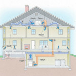 How Does A HVAC System Work?
