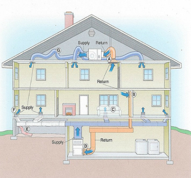 How Does A Hvac System Work Service Champions