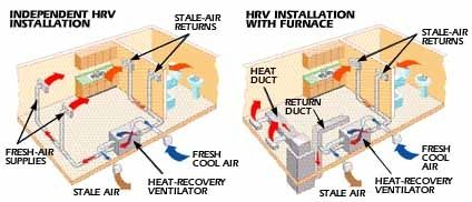 heat recovery ventilator (HRV) - independent HRV vs HRV installation with furnace