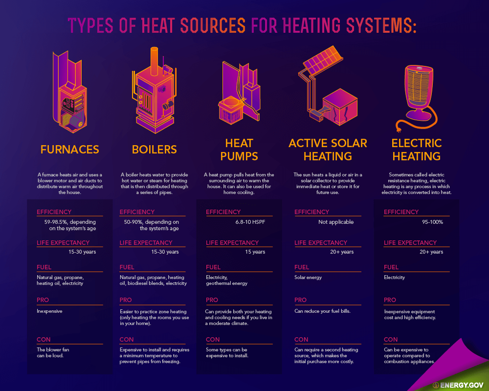 7 Home Heating System Types Service Champions