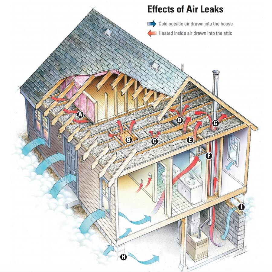 Effects of Air Leaks - Cold Outdoor Air, Heated Indoor Air