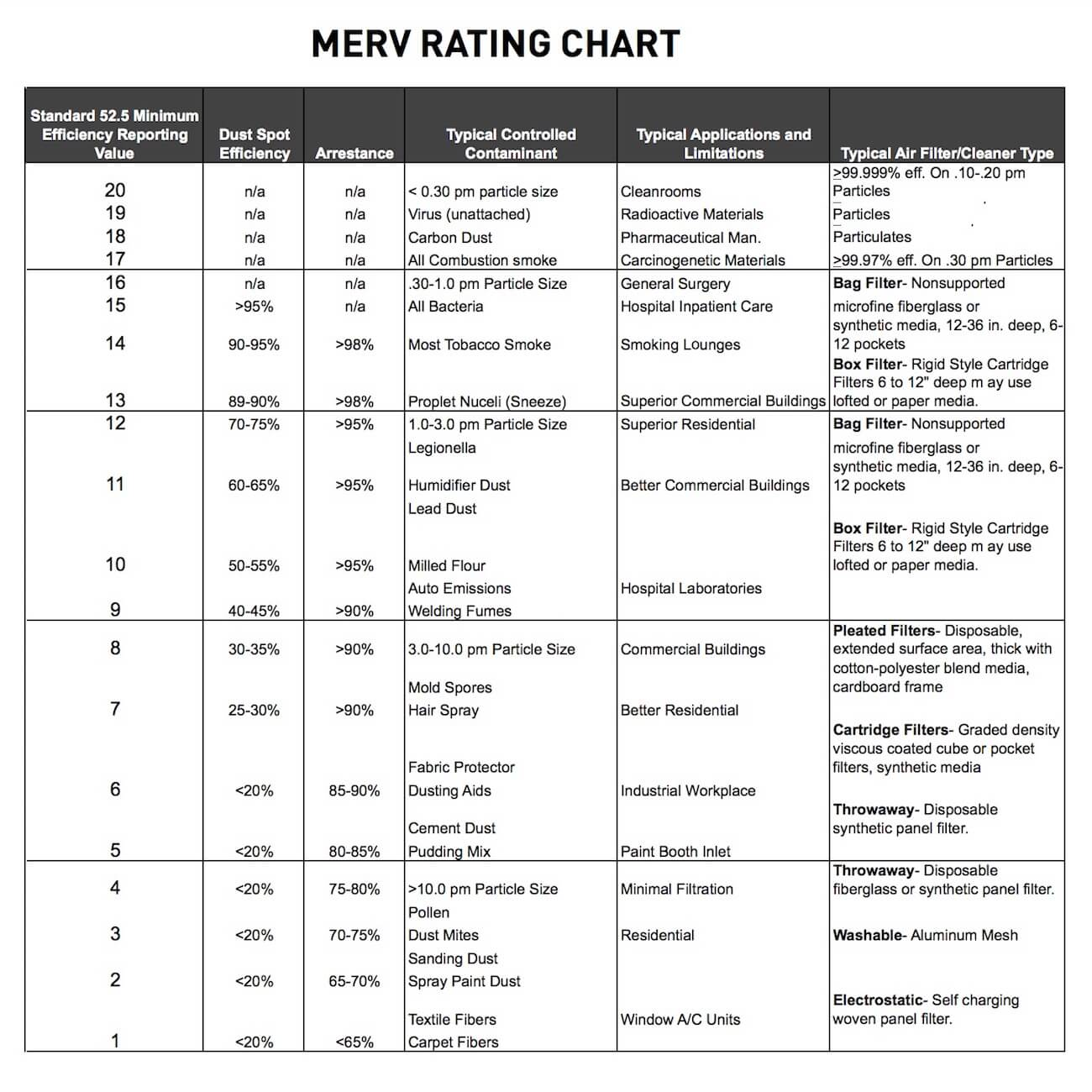MERV Micron Rating Chart - What is a micron?