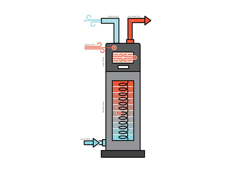 What Is a Heat Pump? How Does It Work?